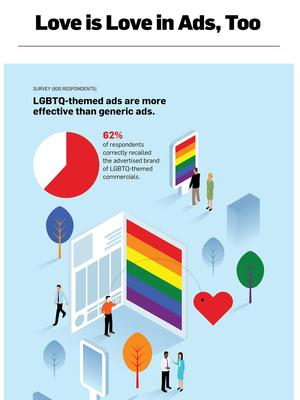 Hornet Commissioned First Study From Nielsen To Determine Impact Of LGBTQ-Themed Advertising