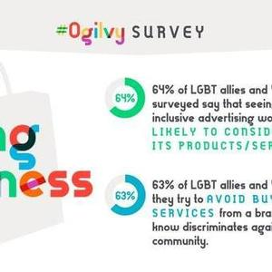 LGBT-Inclusive Advertising Is Driving Business Yet Consumers Demand Authenticity According to Ogilvy Survey